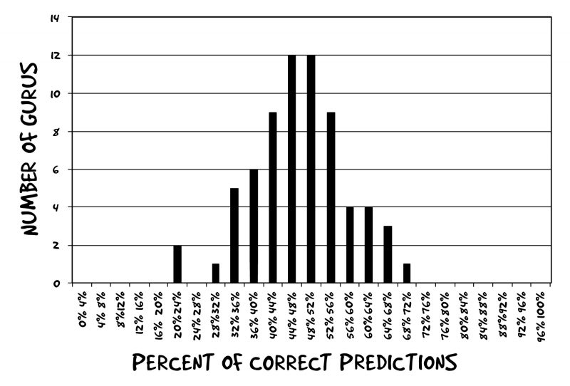 Why You Should Never Trust Market Predictions