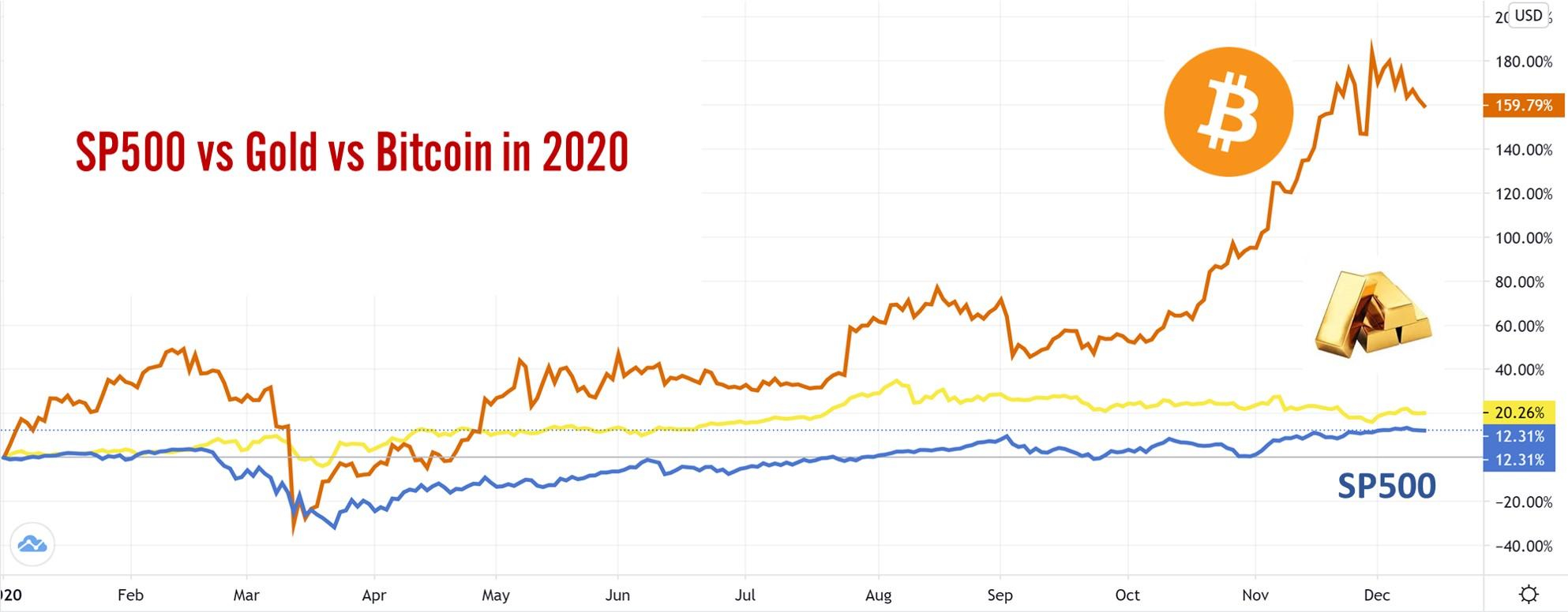 SP500 vs Gold vs. Bitcoin